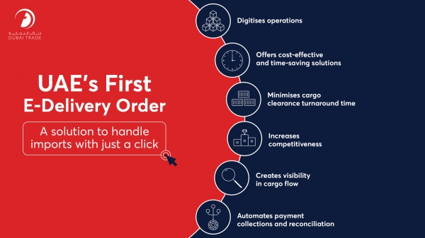 "DUBAI TRADE REINFORCES DIGITALISATION WITH UAE'S FIRST ""E-DELIVERY ORDER"""